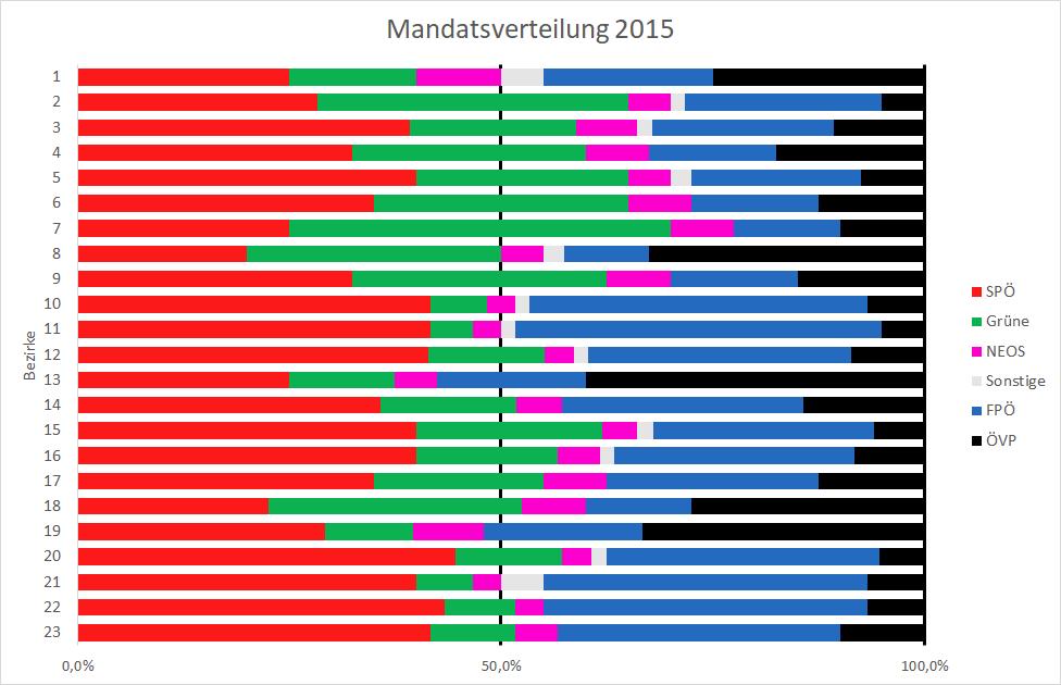 Mehrheitsverhältnisse Bezirke 2015