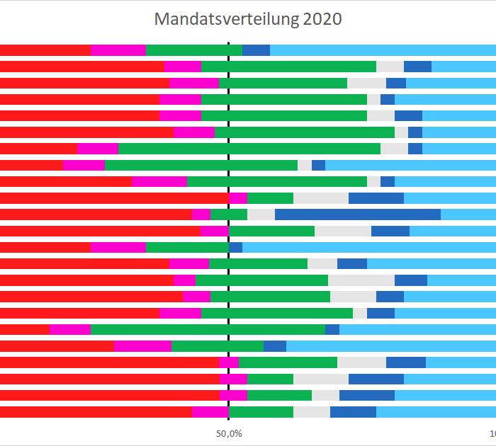 Mehrheitsverhältnisse Bezirke 2020